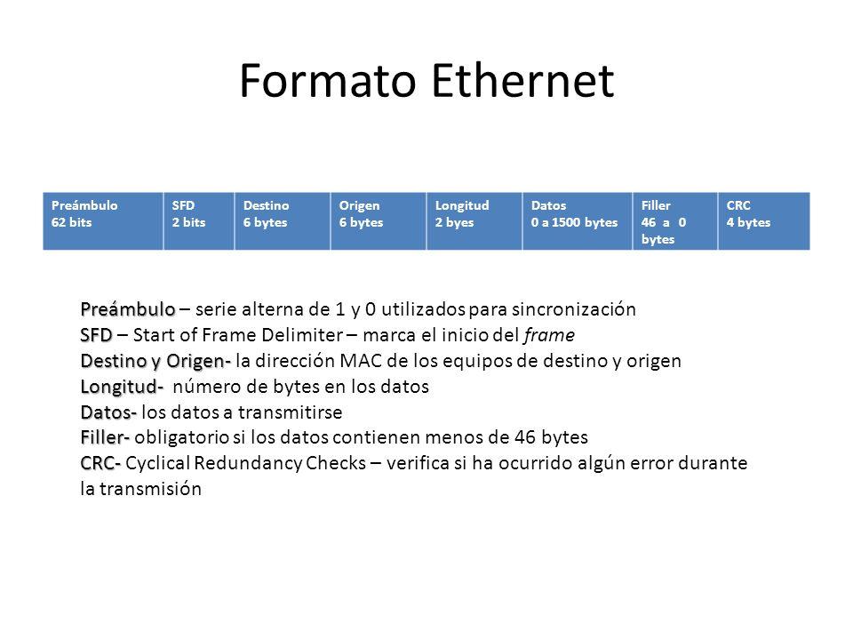 Formato Ethernet Preámbulo 62 bits SFD 2 bits Destino 6 bytes Origen 6 bytes Longitud 2 byes Datos 0 a 1500 bytes Filler 46 a 0 bytes CRC 4 bytes Preá