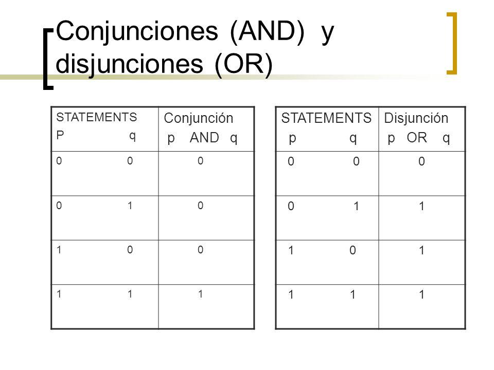 Conjunciones (AND) y disjunciones (OR) STATEMENTS P q Conjunción p AND q 0 0 0 1 0 1 0 0 1 1 STATEMENTS p q Disjunción p OR q 0 0 0 0 1 1 1 0 1 1 1 1