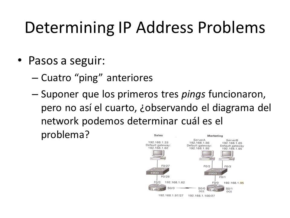 Pasos a seguir: – Cuatro ping anteriores – Suponer que los primeros tres pings funcionaron, pero no así el cuarto, ¿observando el diagrama del network podemos determinar cuál es el problema