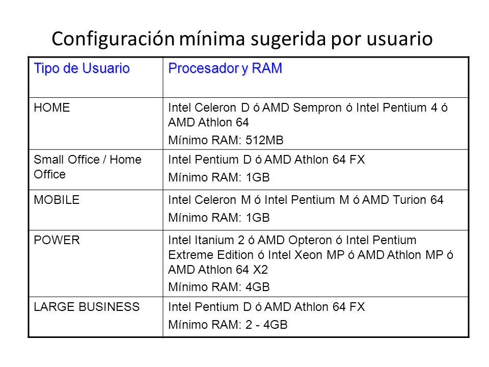 Configuración mínima sugerida por usuario Tipo de Usuario Procesador y RAM HOMEIntel Celeron D ó AMD Sempron ó Intel Pentium 4 ó AMD Athlon 64 Mínimo