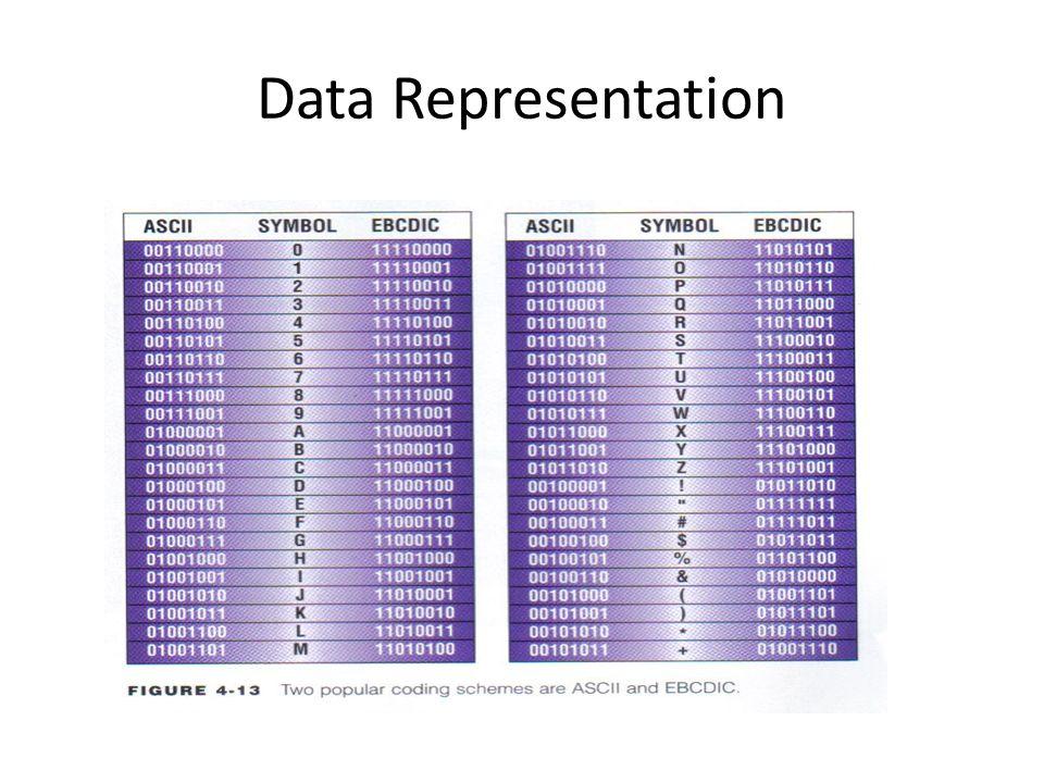 Memoria Componentes electrónicos que almacenan instrucciones a ser ejecutadas por el procesador, datos necesarios por estas instrucciones, y los resultados de la data procesada (información)