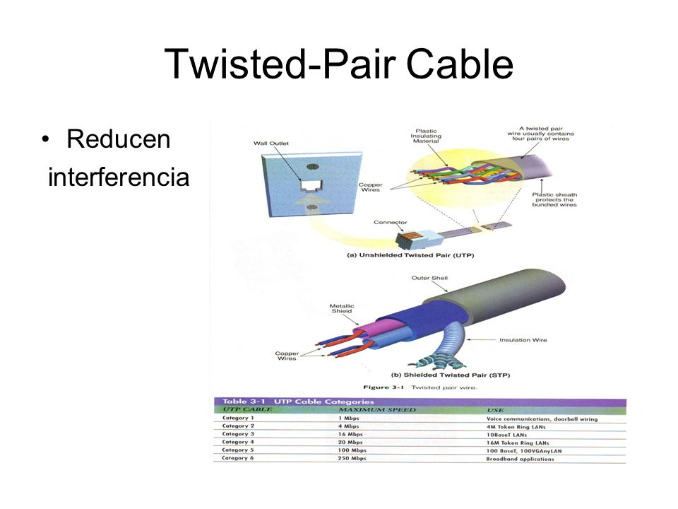 Twisted-Pair Cable Reducen interferencia