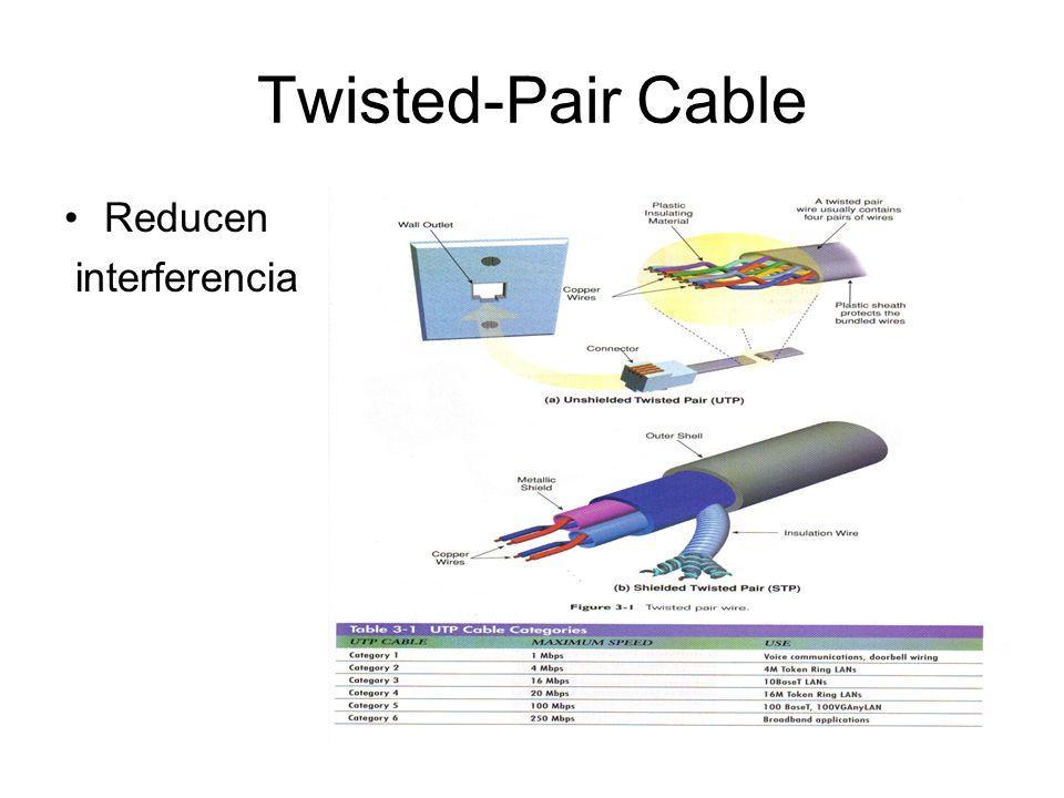 Fiber-Optic Cable Transmite las señales en forma de pulsos de luz