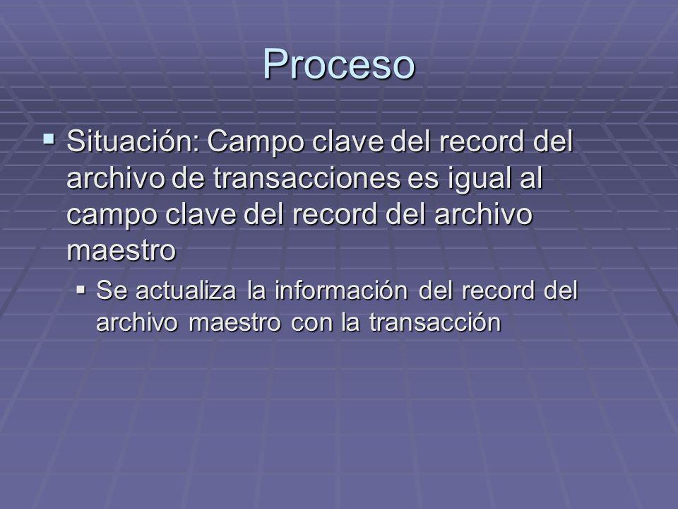 Proceso Situación: Campo clave del record del archivo de transacciones es igual al campo clave del record del archivo maestro Situación: Campo clave d