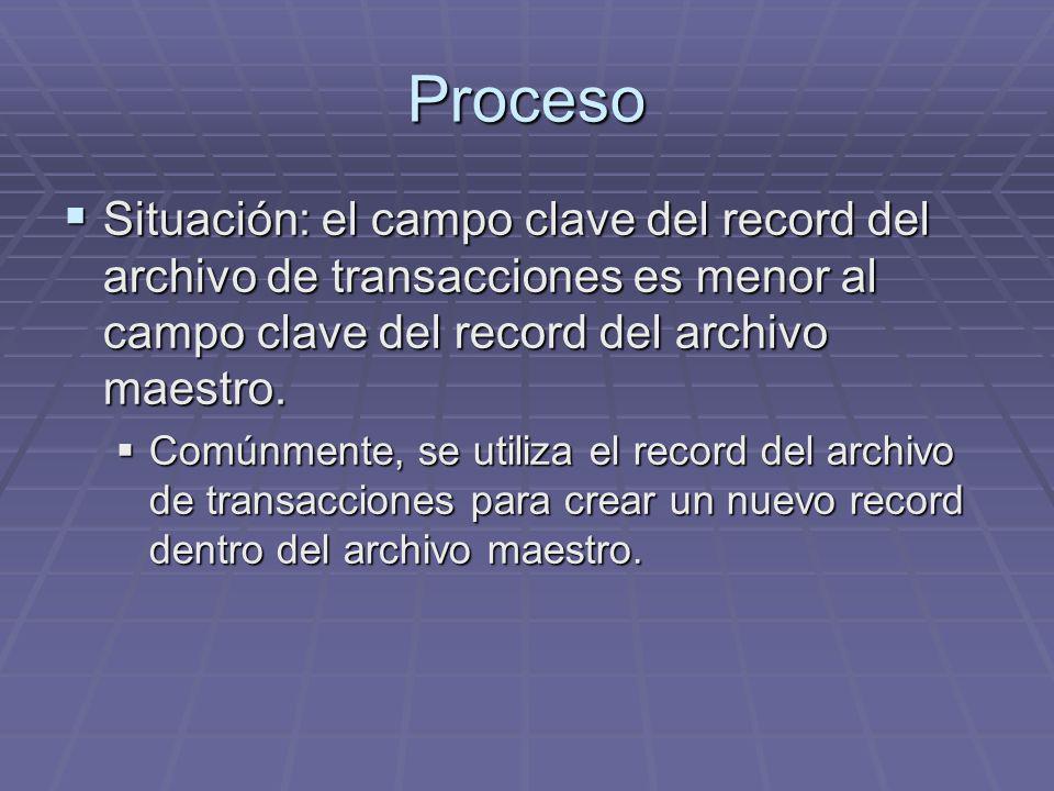 Proceso Situación: el campo clave del record del archivo de transacciones es menor al campo clave del record del archivo maestro. Situación: el campo