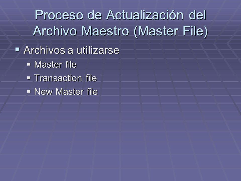 Proceso de Actualización del Archivo Maestro (Master File) Archivos a utilizarse Archivos a utilizarse Master file Master file Transaction file Transaction file New Master file New Master file