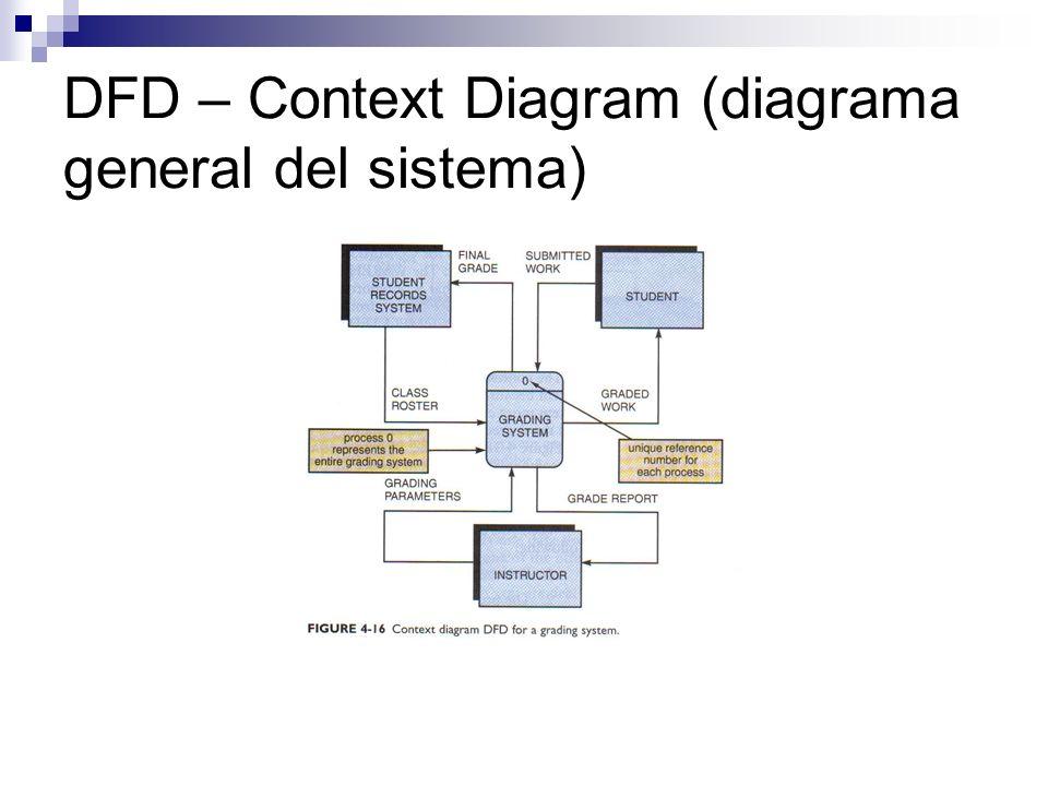 DFD – Context Diagram (diagrama general del sistema)