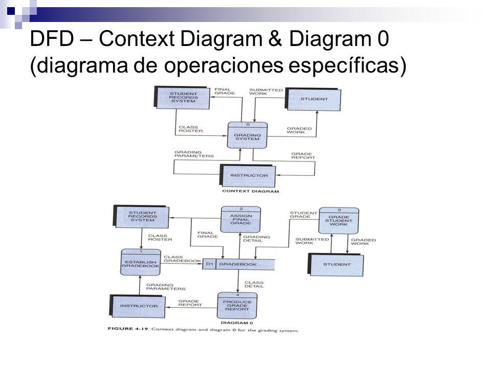 DFD – Context Diagram & Diagram 0 (diagrama de operaciones específicas)