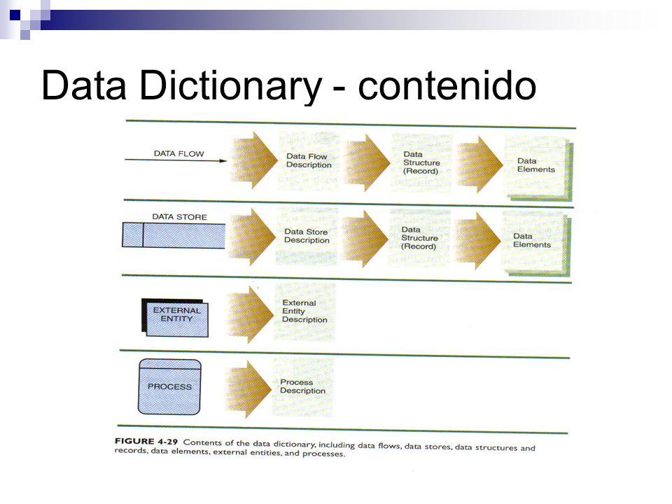 Data Dictionary - contenido