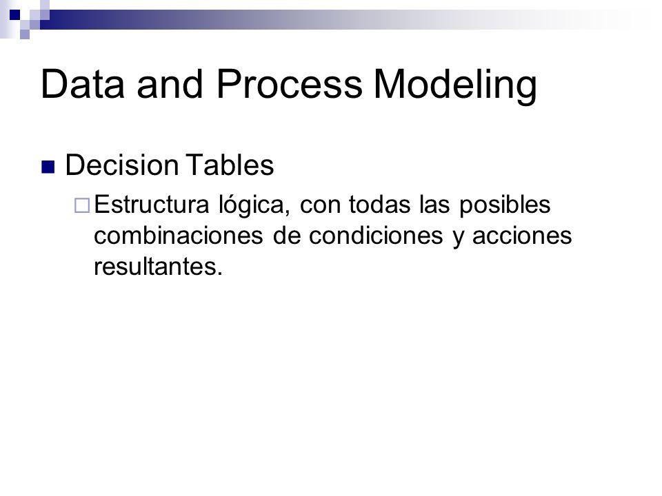 Data and Process Modeling Decision Tables Estructura lógica, con todas las posibles combinaciones de condiciones y acciones resultantes.