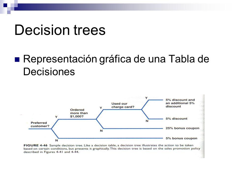 Decision trees Representación gráfica de una Tabla de Decisiones