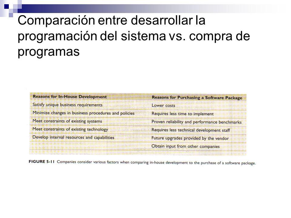 Comparación entre desarrollar la programación del sistema vs. compra de programas