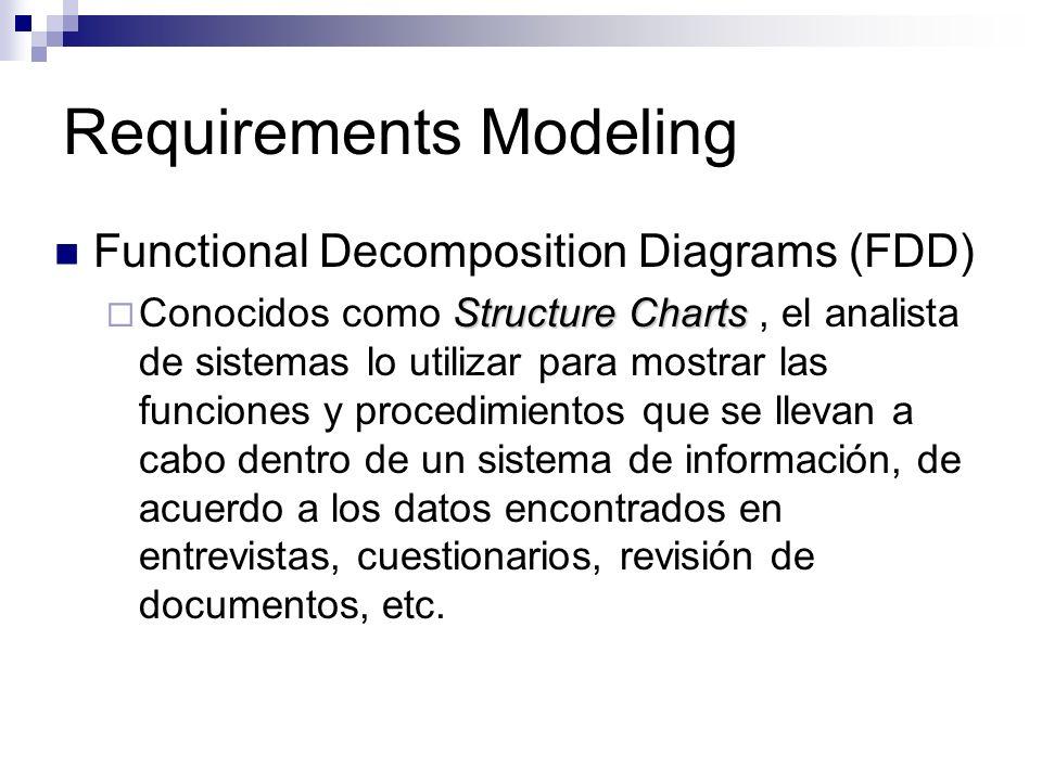 Requirements Modeling Functional Decomposition Diagrams (FDD) Structure Charts Conocidos como Structure Charts, el analista de sistemas lo utilizar pa