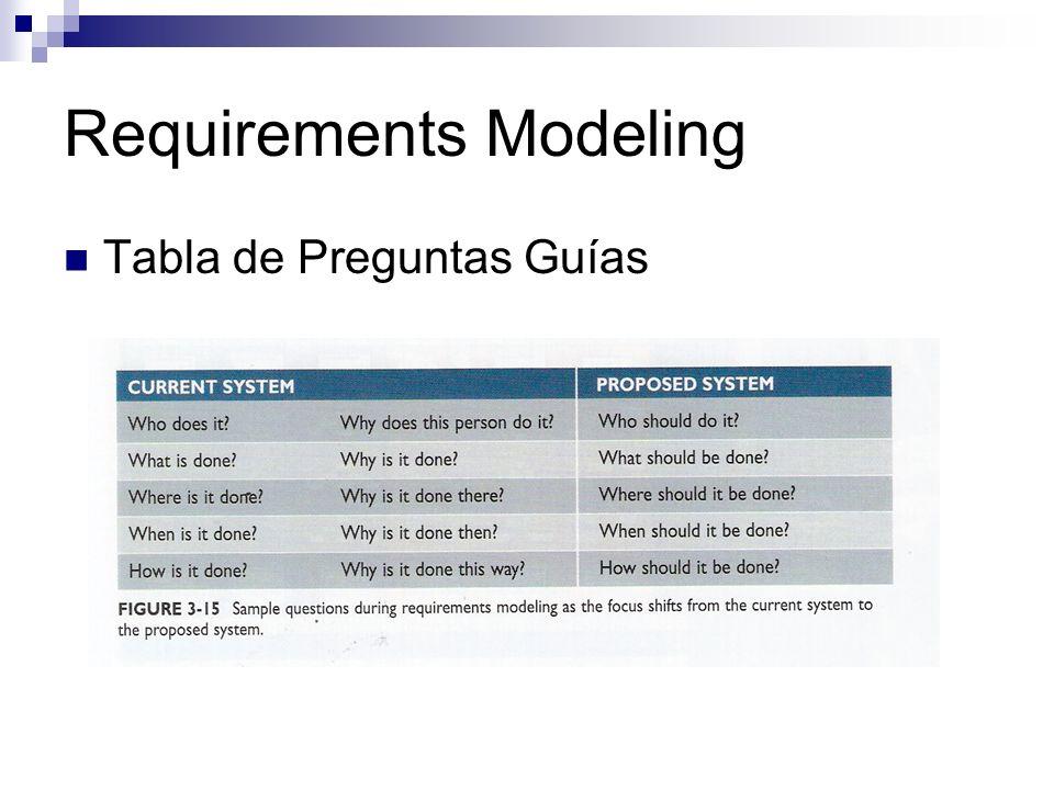 Requirements Modeling Tabla de Preguntas Guías