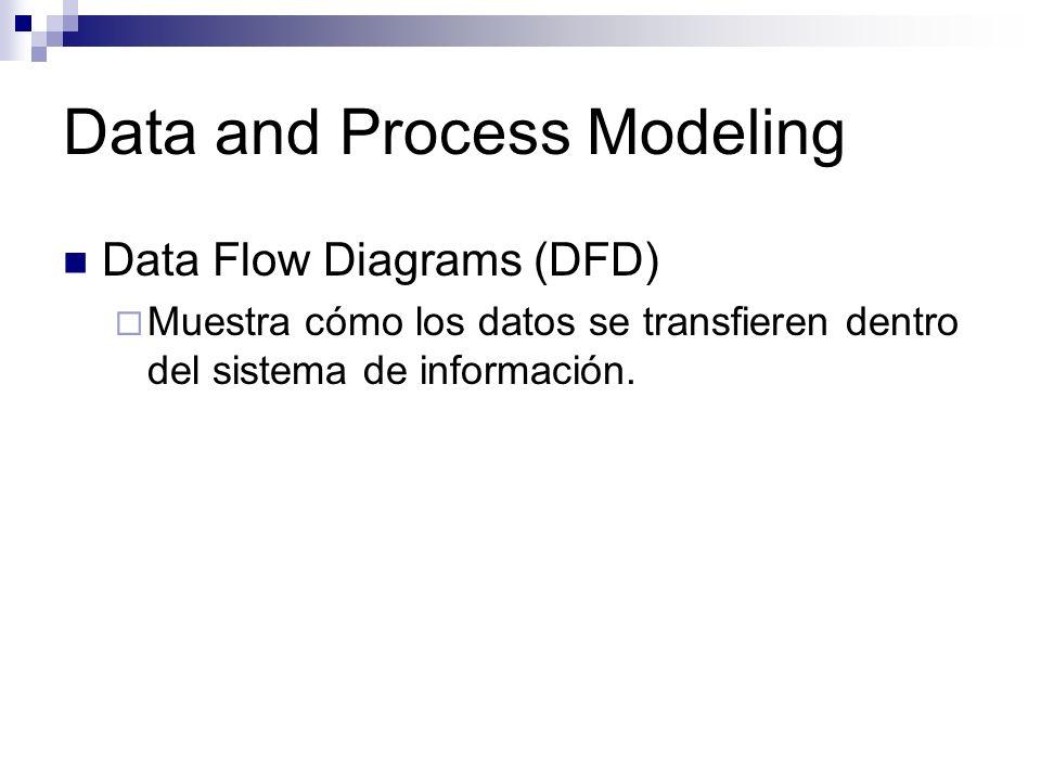 Data and Process Modeling Data Flow Diagrams (DFD) Muestra cómo los datos se transfieren dentro del sistema de información.