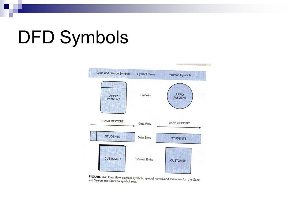 DFD Symbols