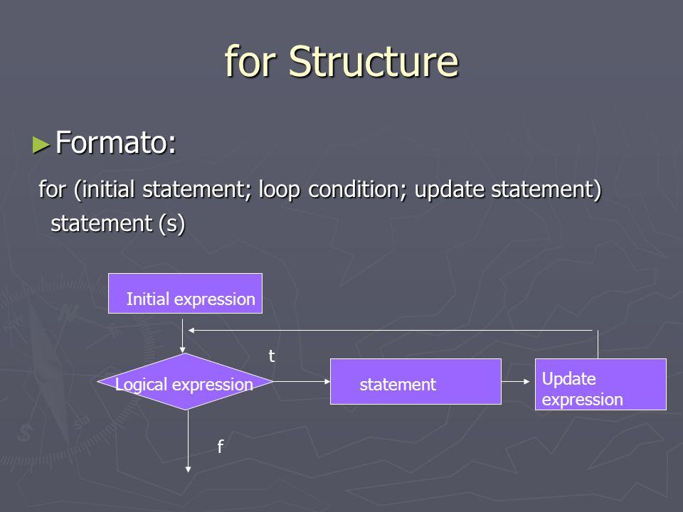 for Structure Ejemplo: considere el siguiente segmento de un programa en C++ Ejemplo: considere el siguiente segmento de un programa en C++ for (int i = 0; i <= 20; i = i + 5) cout << i << ; cout << endl; for (int i = 0; i <= 20; i = i + 5) cout << i << ; cout << endl; Output: Output: 0 5 10 15 20