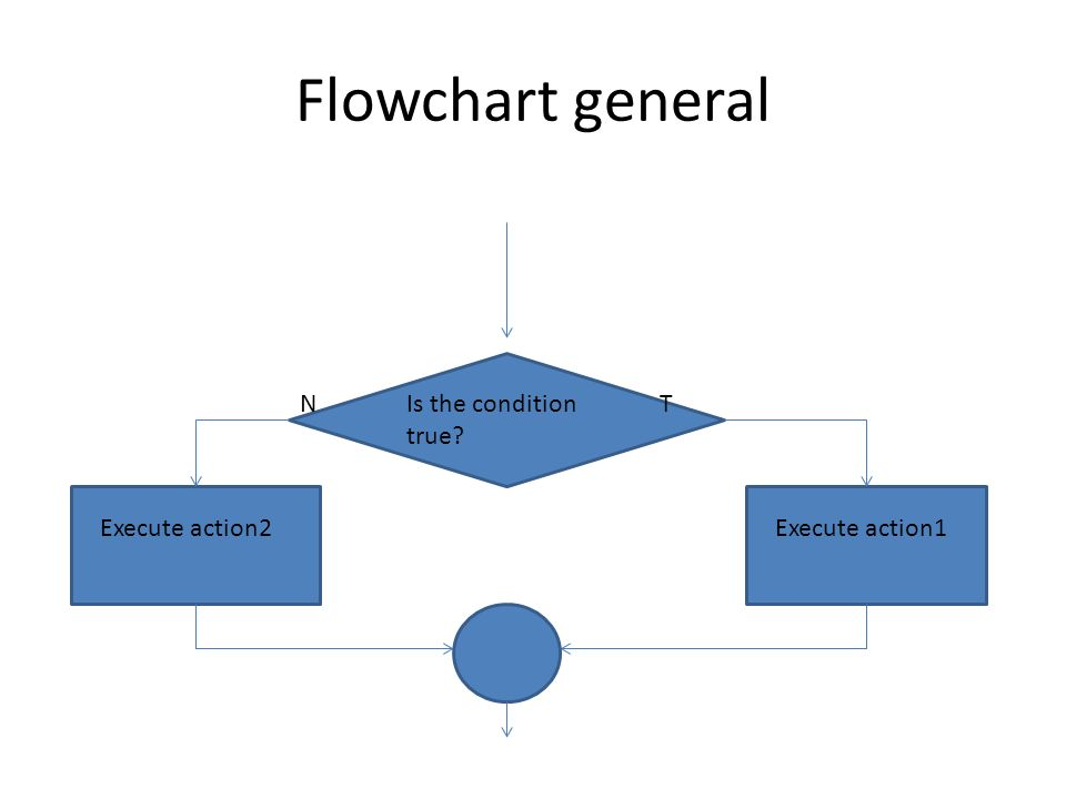 Flowchart general Is the condition true? Execute action2Execute action1 TN