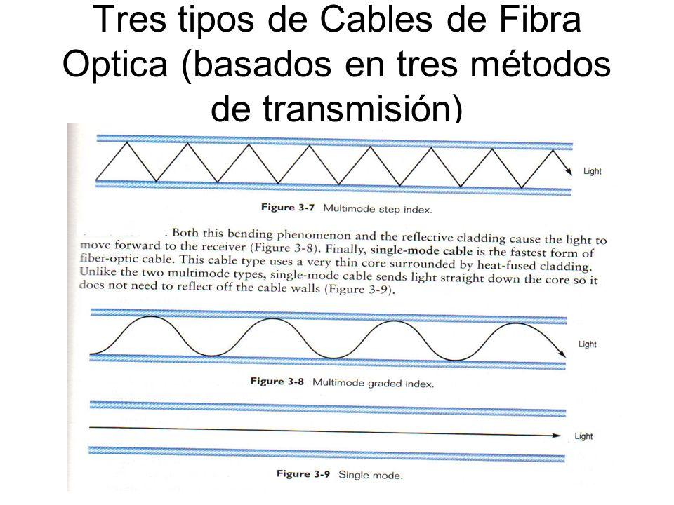 Tres tipos de Cables de Fibra Optica (basados en tres métodos de transmisión)