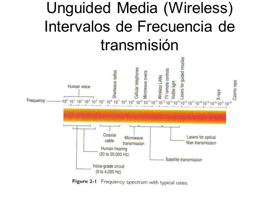 Unguided Media (Wireless) Intervalos de Frecuencia de transmisión