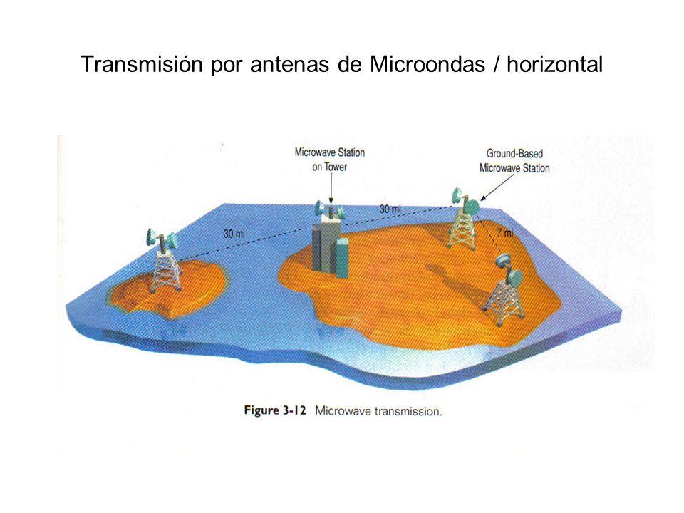 Transmisión por antenas de Microondas / horizontal