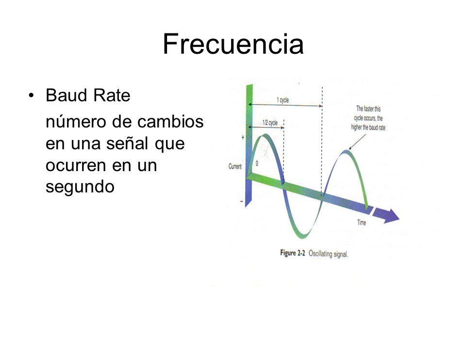 Frecuencia Baud Rate número de cambios en una señal que ocurren en un segundo