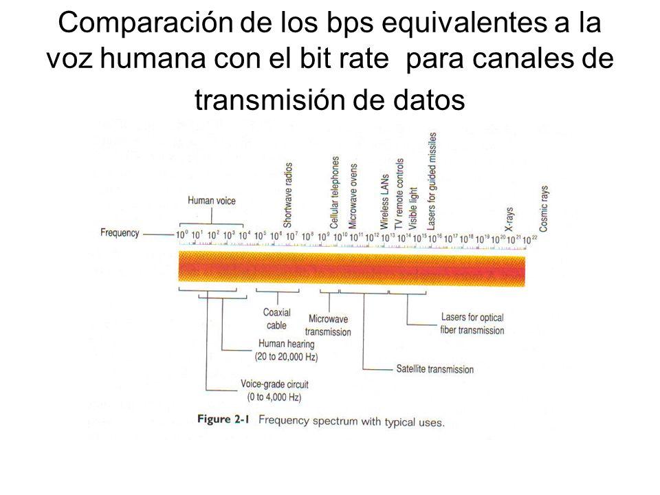 Comparación de los bps equivalentes a la voz humana con el bit rate para canales de transmisión de datos