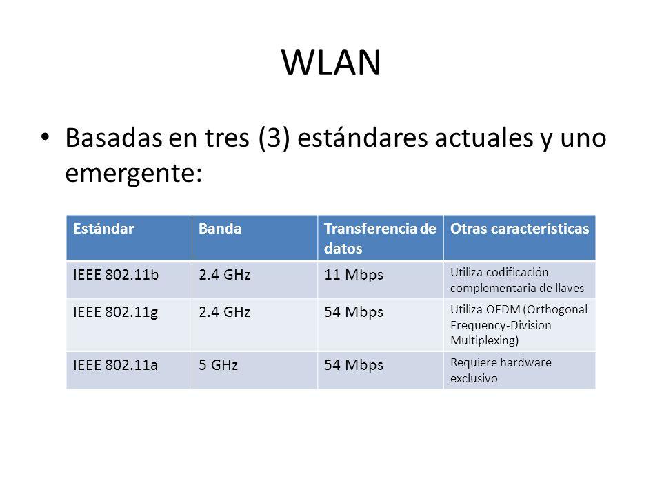 WLAN Basadas en tres (3) estándares actuales y uno emergente: EstándarBandaTransferencia de datos Otras características IEEE 802.11b2.4 GHz11 Mbps Uti