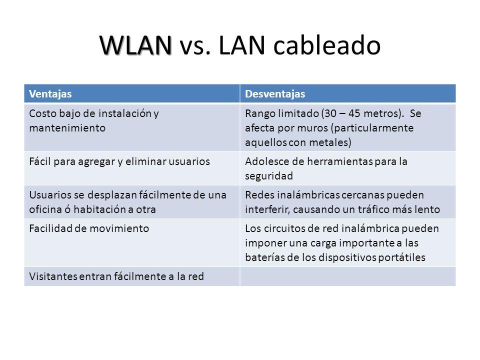 WLAN WLAN vs. LAN cableado VentajasDesventajas Costo bajo de instalación y mantenimiento Rango limitado (30 – 45 metros). Se afecta por muros (particu