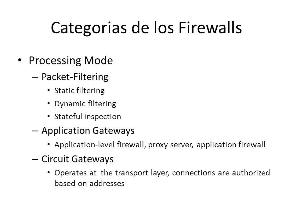 Categorias de los Firewalls Processing Mode – Packet-Filtering Static filtering Dynamic filtering Stateful inspection – Application Gateways Applicati