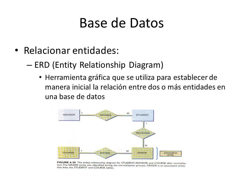 Base de Datos Relacionar entidades: – ERD (Entity Relationship Diagram) Herramienta gráfica que se utiliza para establecer de manera inicial la relaci