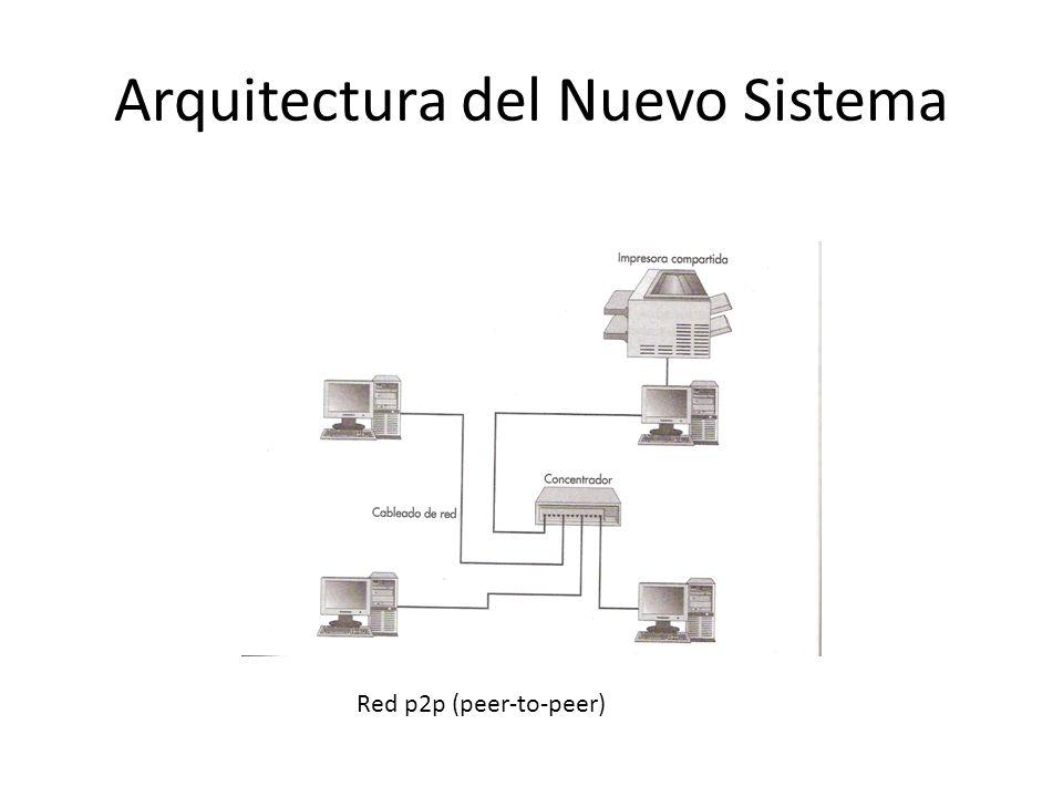 Arquitectura del Nuevo Sistema Red p2p (peer-to-peer)