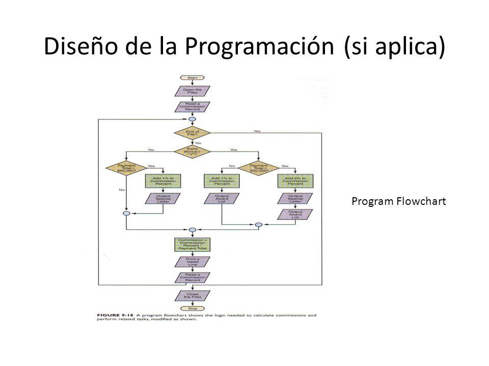 Diseño de la Programación (si aplica) Program Flowchart