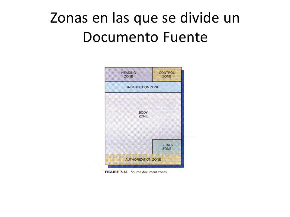 Zonas en las que se divide un Documento Fuente