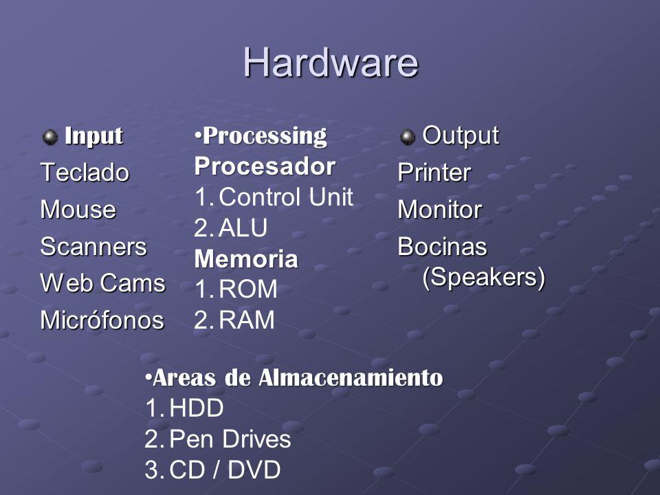 Hardware InputTecladoMouseScanners Web Cams MicrófonosOutputPrinterMonitor Bocinas (Speakers) Processing ProcessingProcesador 1.Control Unit 2.ALUMemoria 1.ROM 2.RAM Areas de Almacenamiento Areas de Almacenamiento 1.HDD 2.Pen Drives 3.CD / DVD