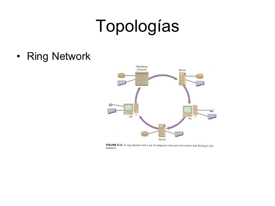 Topologías Ring Network