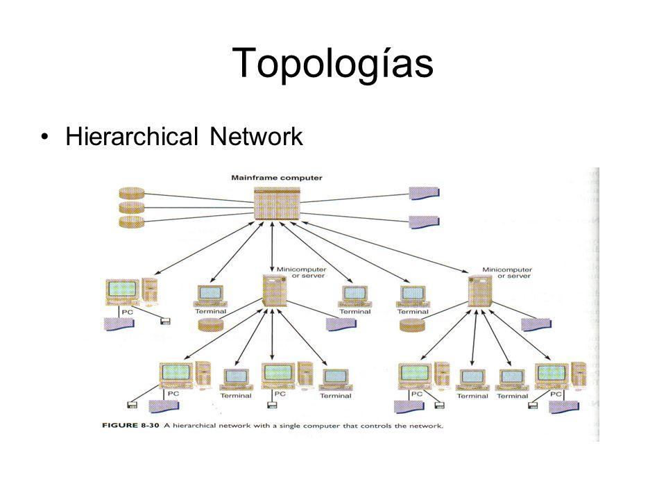Topologías Hierarchical Network