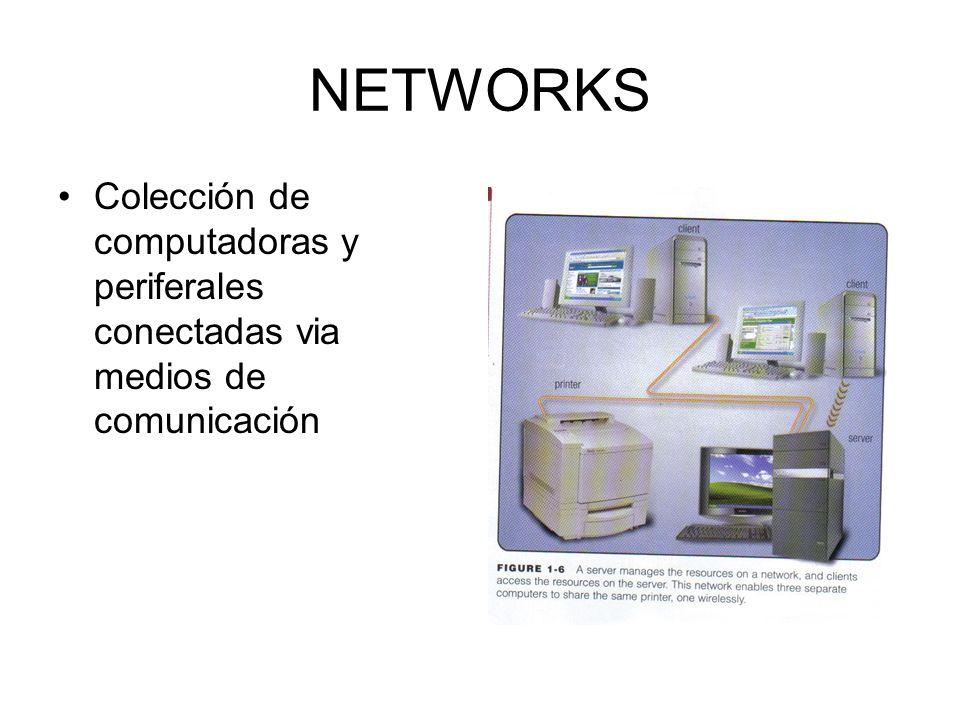 NETWORKS Colección de computadoras y periferales conectadas via medios de comunicación