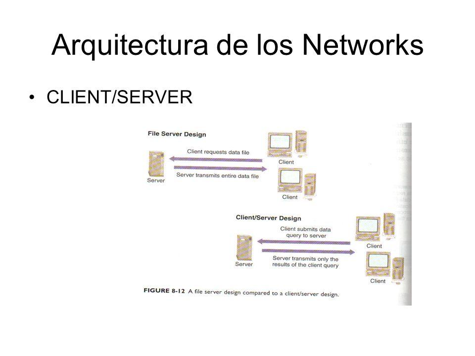 Arquitectura de los Networks CLIENT/SERVER