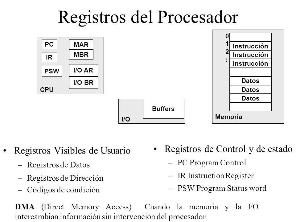 Registros del Procesador Registros Visibles de Usuario –Registros de Datos –Registros de Dirección –Códigos de condición Registros de Control y de est