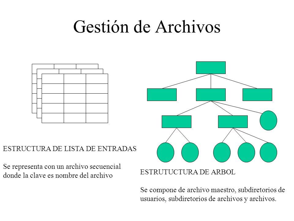 Gestión de Archivos ESTRUCTURA DE LISTA DE ENTRADAS Se representa con un archivo secuencial donde la clave es nombre del archivo ESTRUTUCTURA DE ARBOL