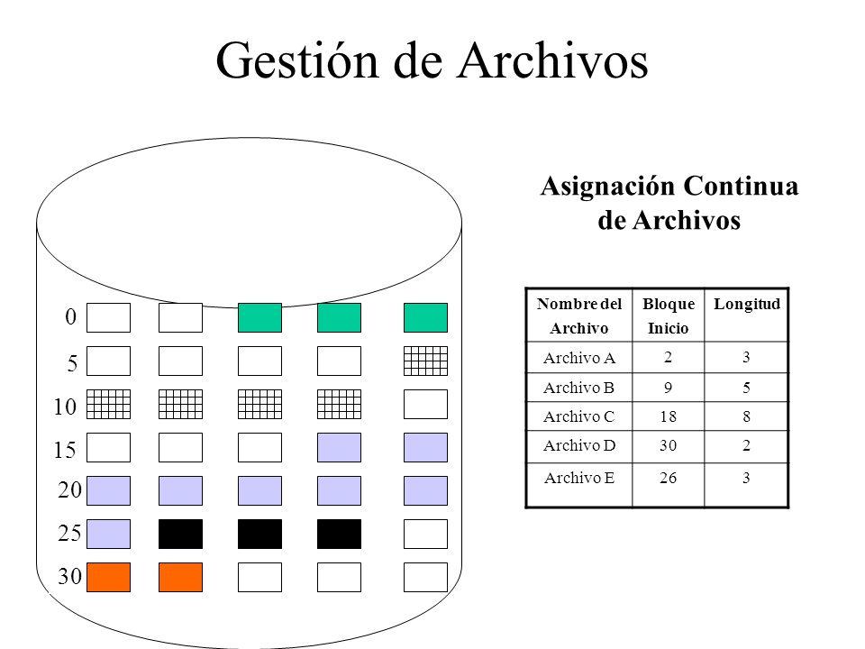 Gestión de Archivos 0 5 10 15 20 25 30 Nombre del Archivo Bloque Inicio Longitud Archivo A 23 Archivo B95 Archivo C188 Archivo D302 Archivo E263 Asign
