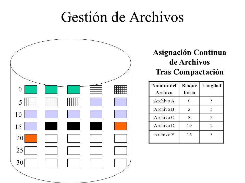 Gestión de Archivos 0 5 10 15 20 25 30 Nombre del Archivo Bloque Inicio Longitud Archivo A 03 Archivo B35 Archivo C88 Archivo D192 Archivo E163 Asigna