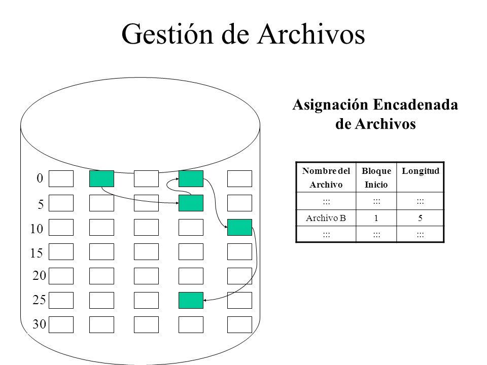 Gestión de Archivos 0 5 10 15 20 25 30 Nombre del Archivo Bloque Inicio Longitud ::: Archivo B15 ::: Asignación Encadenada de Archivos