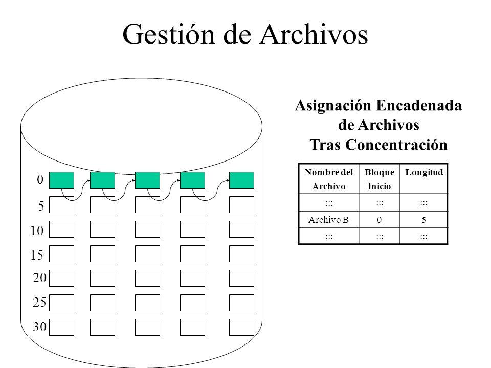 Gestión de Archivos 0 5 10 15 20 25 30 Nombre del Archivo Bloque Inicio Longitud ::: Archivo B05 ::: Asignación Encadenada de Archivos Tras Concentrac