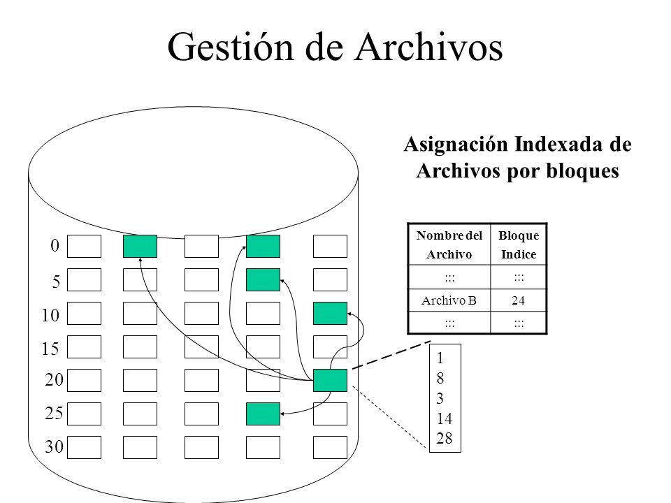 Gestión de Archivos 0 5 10 15 20 25 30 Nombre del Archivo Bloque Indice ::: Archivo B24 ::: Asignación Indexada de Archivos por bloques 1 8 3 14 28