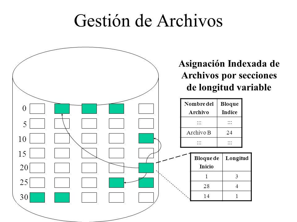 Gestión de Archivos 0 5 10 15 20 25 30 Nombre del Archivo Bloque Indice ::: Archivo B24 ::: Asignación Indexada de Archivos por secciones de longitud