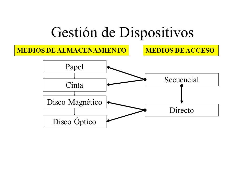 Gestión de Dispositivos MEDIOS DE ALMACENAMIENTO Papel Cinta Disco Magnético Disco Óptico MEDIOS DE ACCESO Secuencial Directo