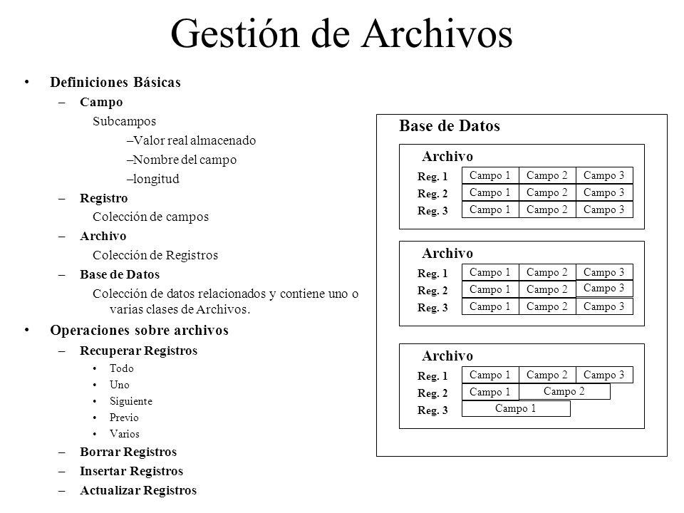 Gestión de Archivos Definiciones Básicas –Campo Subcampos –Valor real almacenado –Nombre del campo –longitud –Registro Colección de campos –Archivo Co