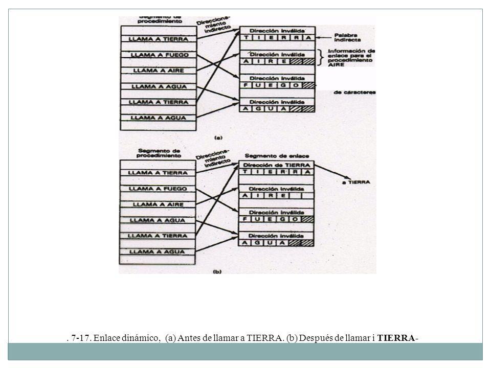 . 7-17. Enlace dinámico, (a) Antes de llamar a TIERRA. (b) Después de llamar i TIERRA-